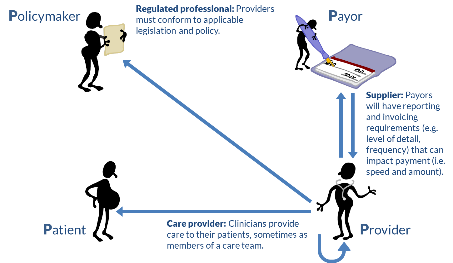 Figure 7. The providers' viewpoint