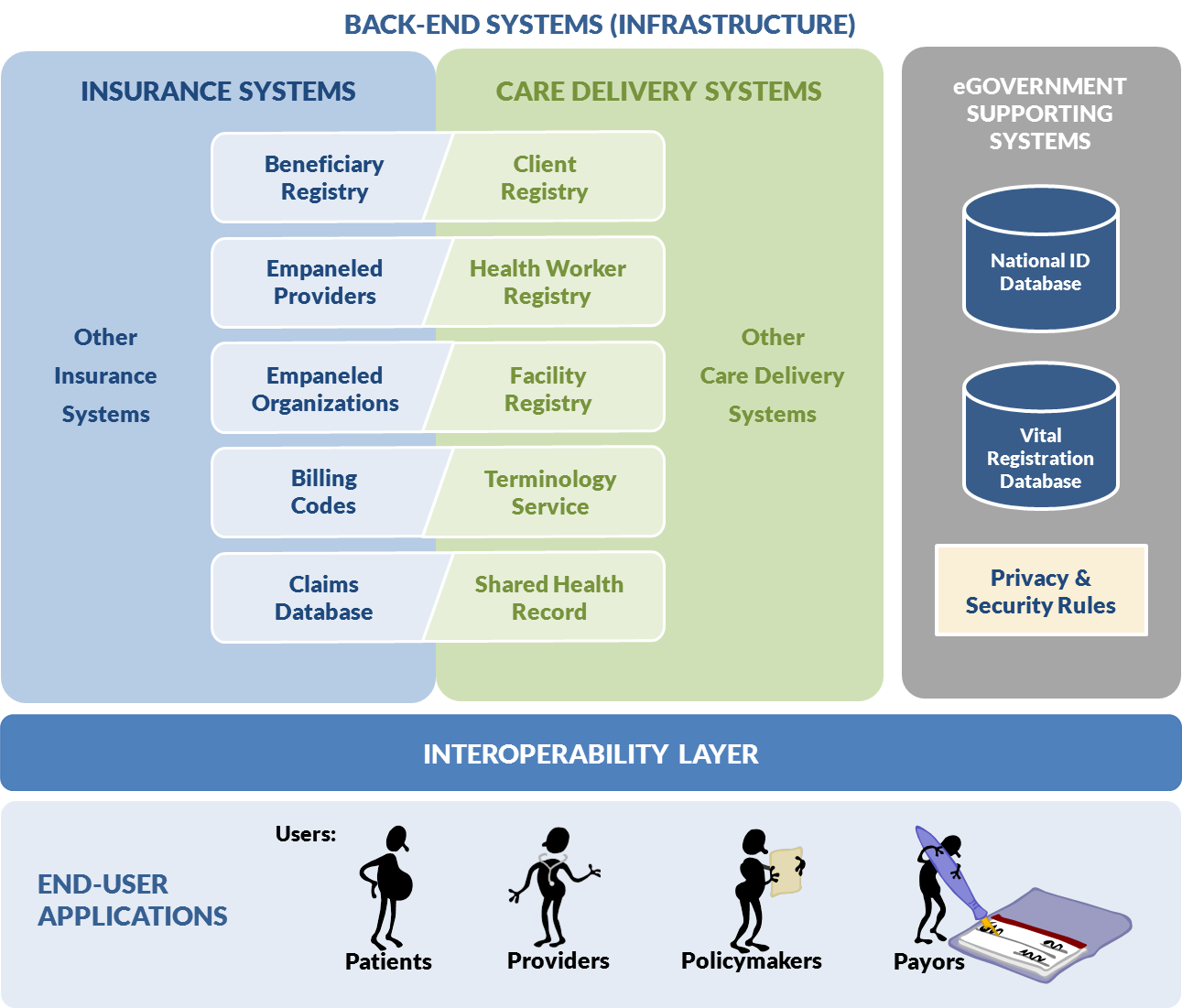 Figure 10. eHealth architecture and shared infrastructure