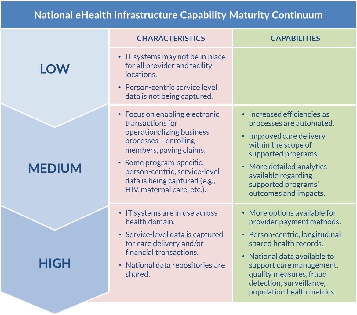 Figure 11. eHealth infrastructure capability maturity continuum