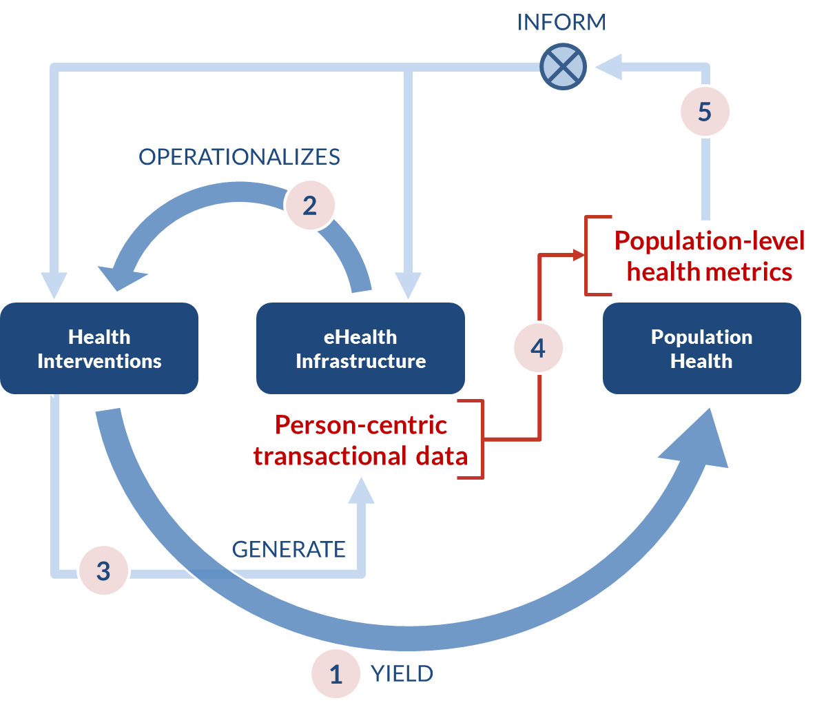 Figure 1. How eHealth affects health outcomes